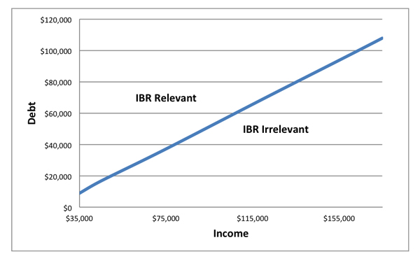 income-based-repayment
