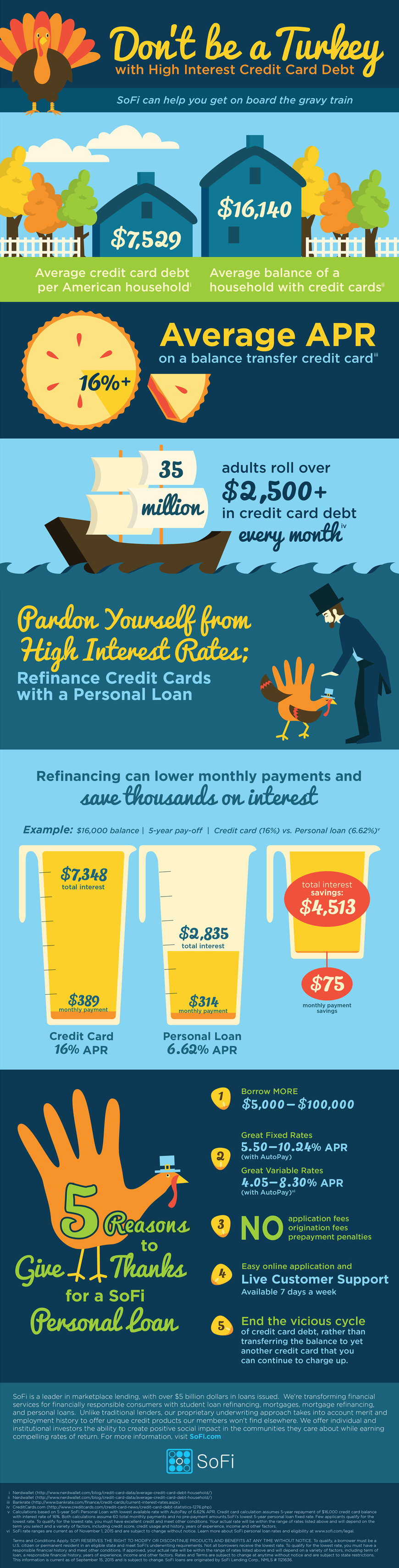 pay off credit card debt infographic - Personal Loan On Credit Card