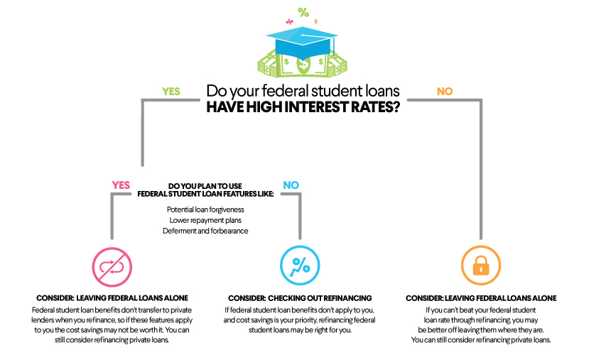 Consolidating private student loans to federal