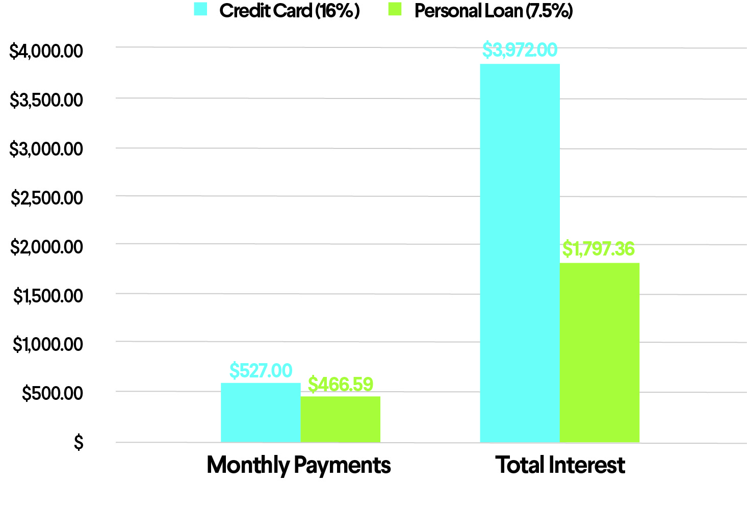 High interest credit card Vs. Personal Loan
