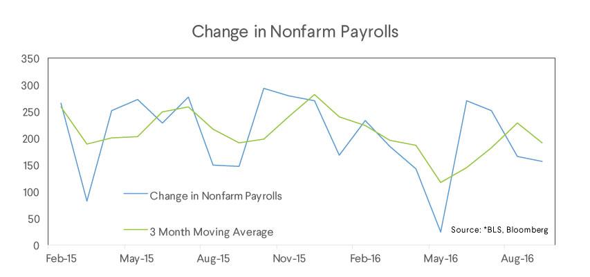 change nonfarm payrolls chart