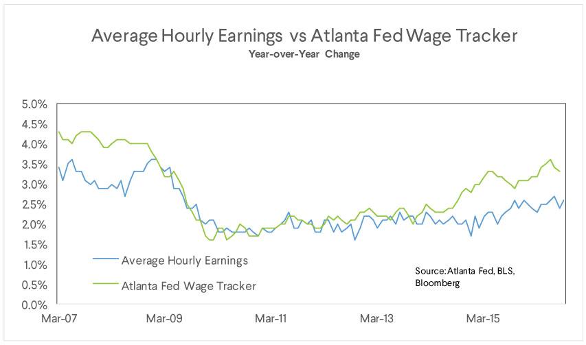 average hourly earnings, atlanta fed wage tracker