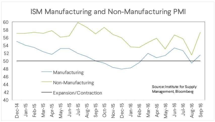 ism manufacturing, nonmanufacturing pmi