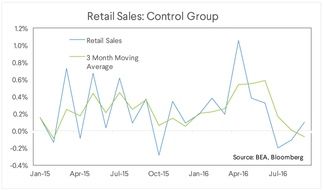retail sales, control group