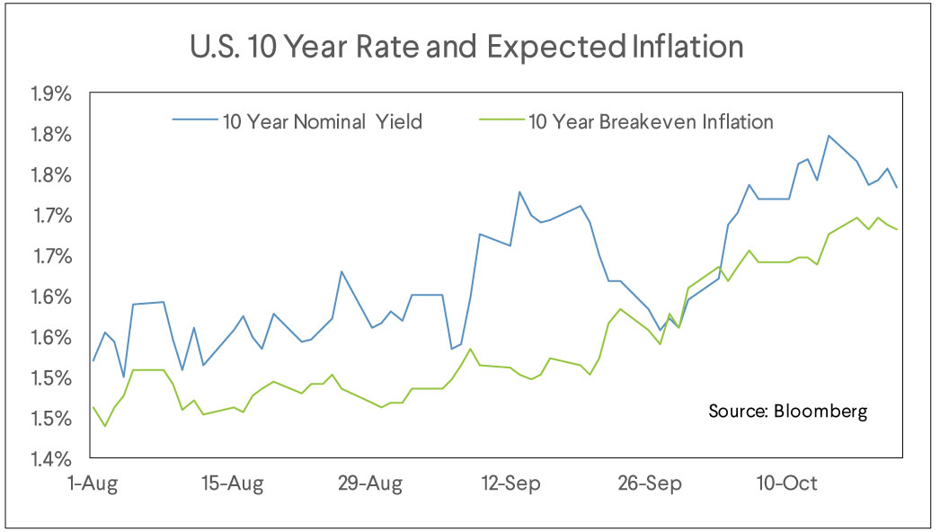 10 year yield chart, inflation