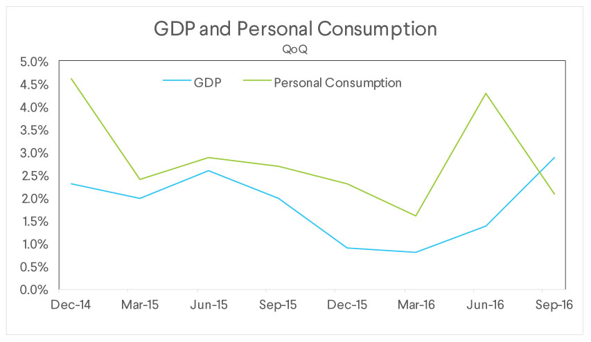 gdp personal consumption