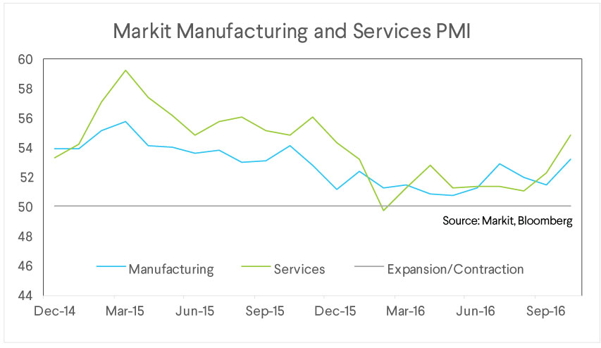 market manufacturing, services pmi