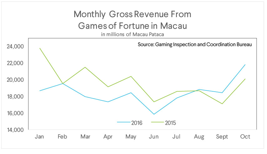 sofi wealth commentary, gross revenue, macau, games of fortune