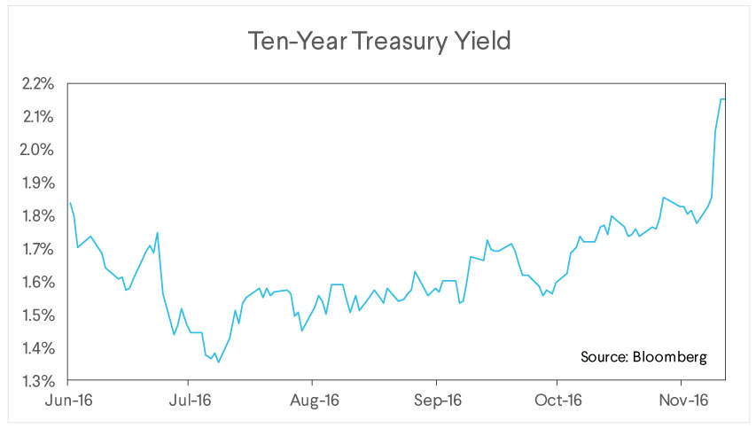 sofi wealth commentary, ten year treasury yield