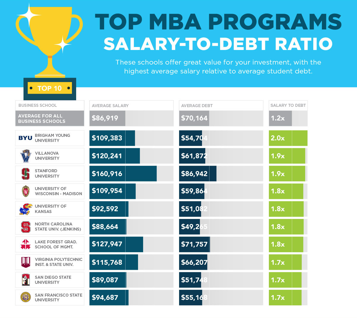 2017 MBA Rankings Best Salary to Debt