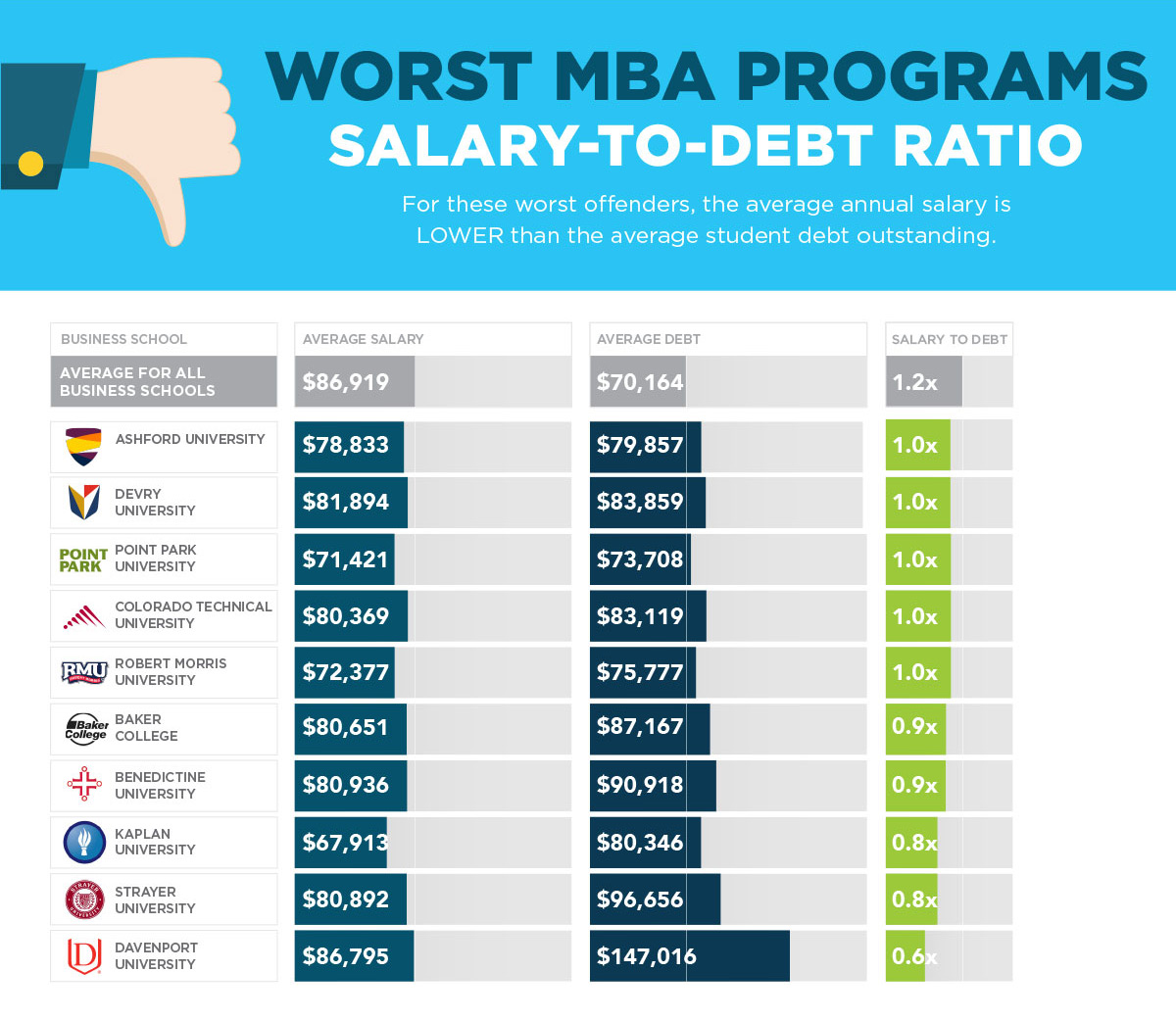2017 MBA Rankings Worst Salary to Debt