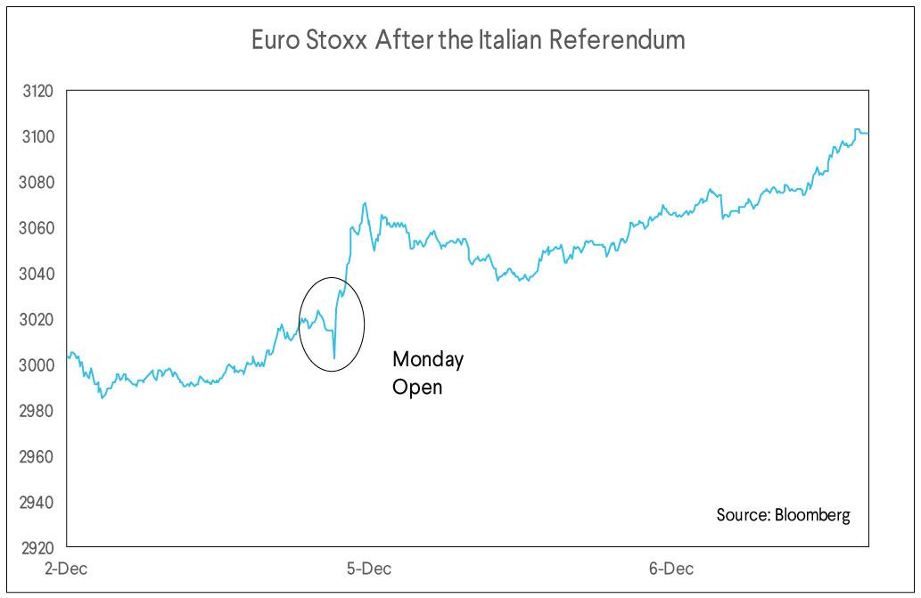 euro stoxx, italian referendum