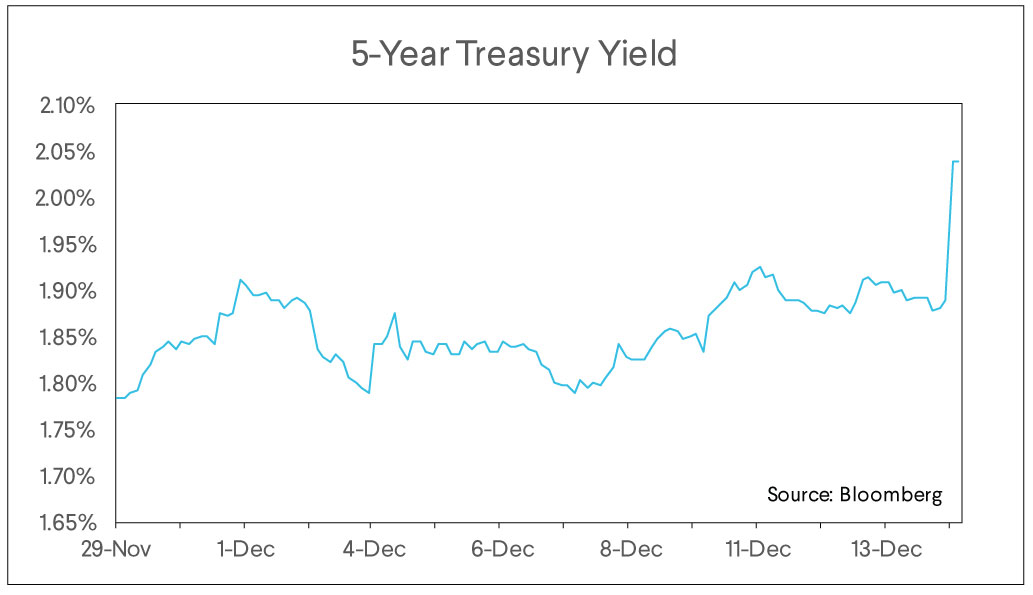 5 year treasury yield
