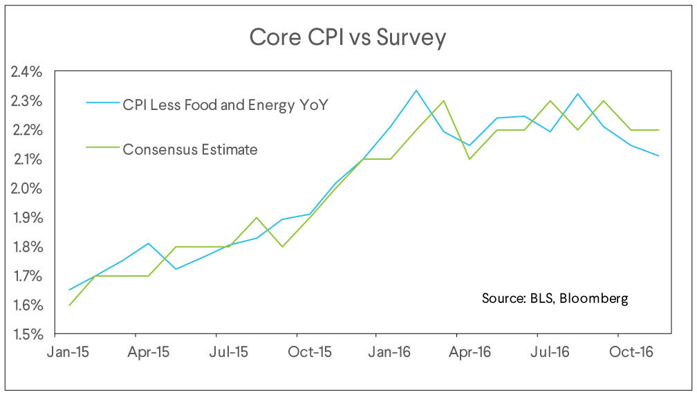 core cpi vs survey