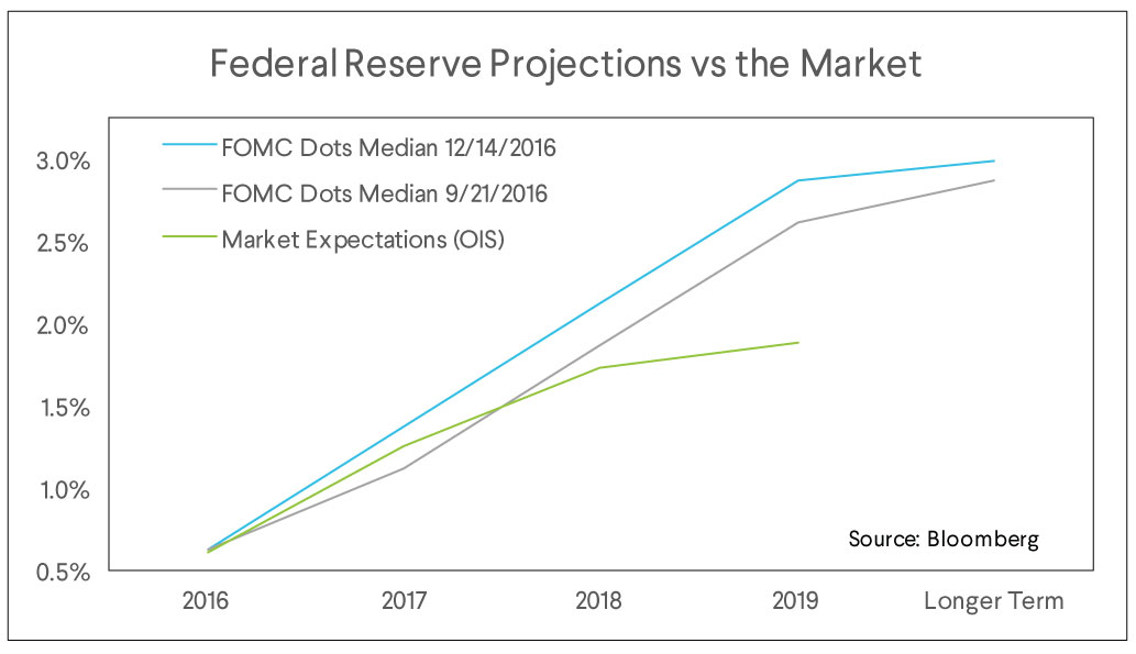 federal reserve projections