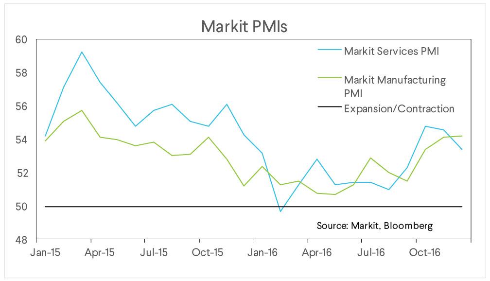 market pmis