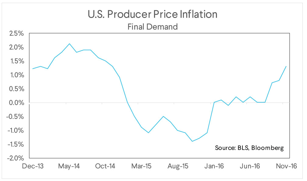 us producer price inflation