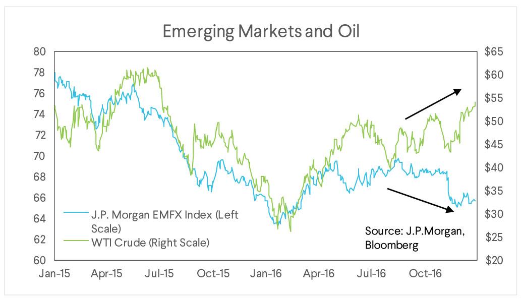 emerging markets oil chart