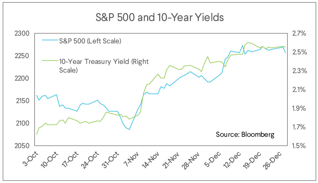 sp 500, 10 year yields, market commentary