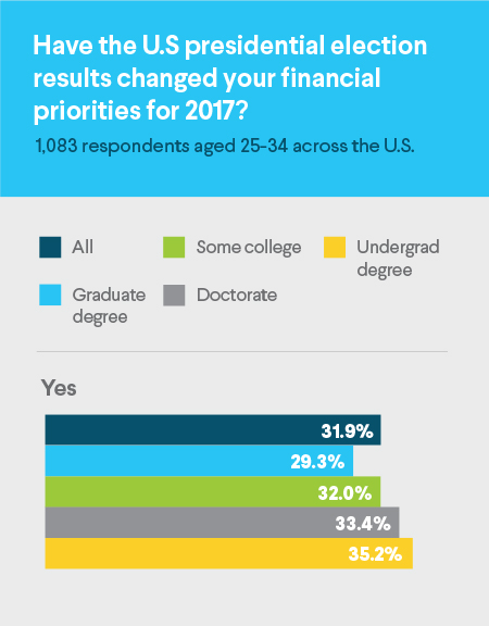 US presidential election, financial priorities