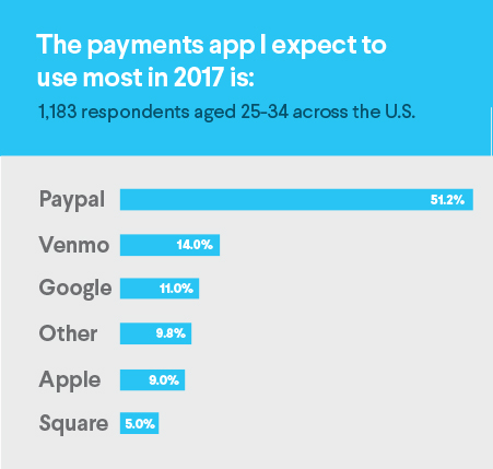 payments app, paypal, venmo