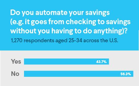 automate savings