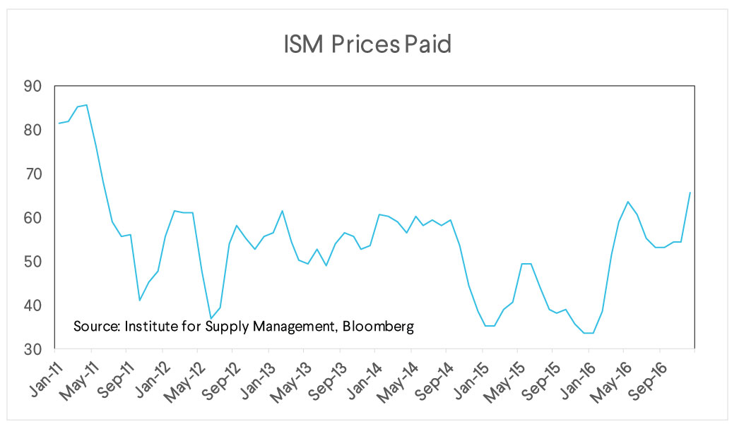 sofi wealth, market commentary, ism prices paid