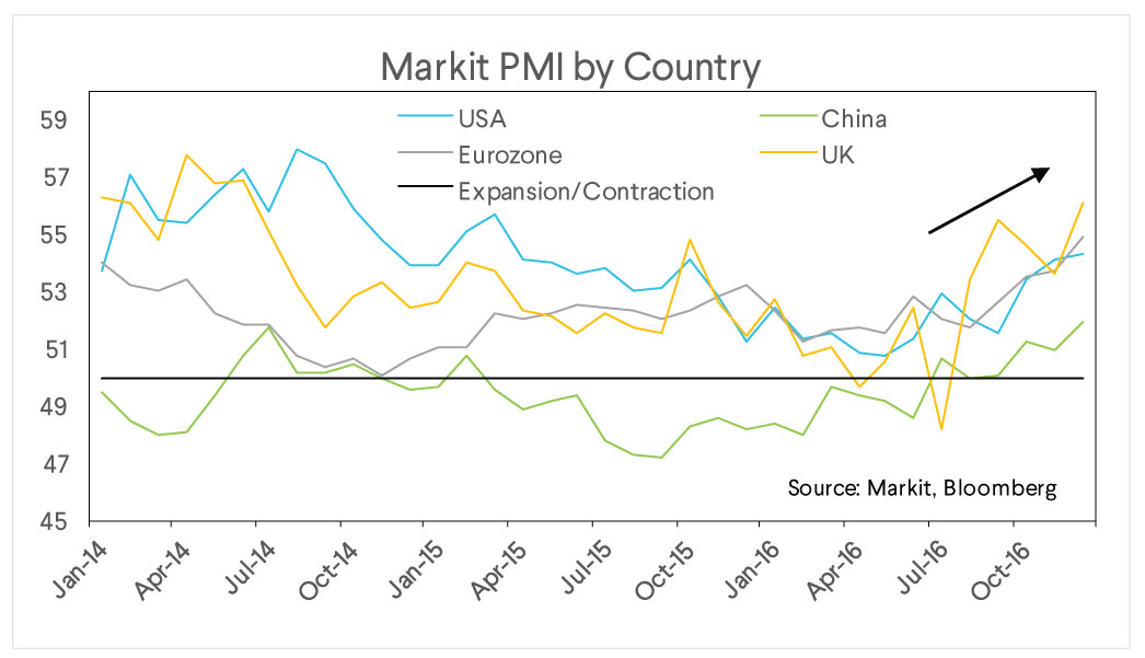 markit pmi, country, market commentary