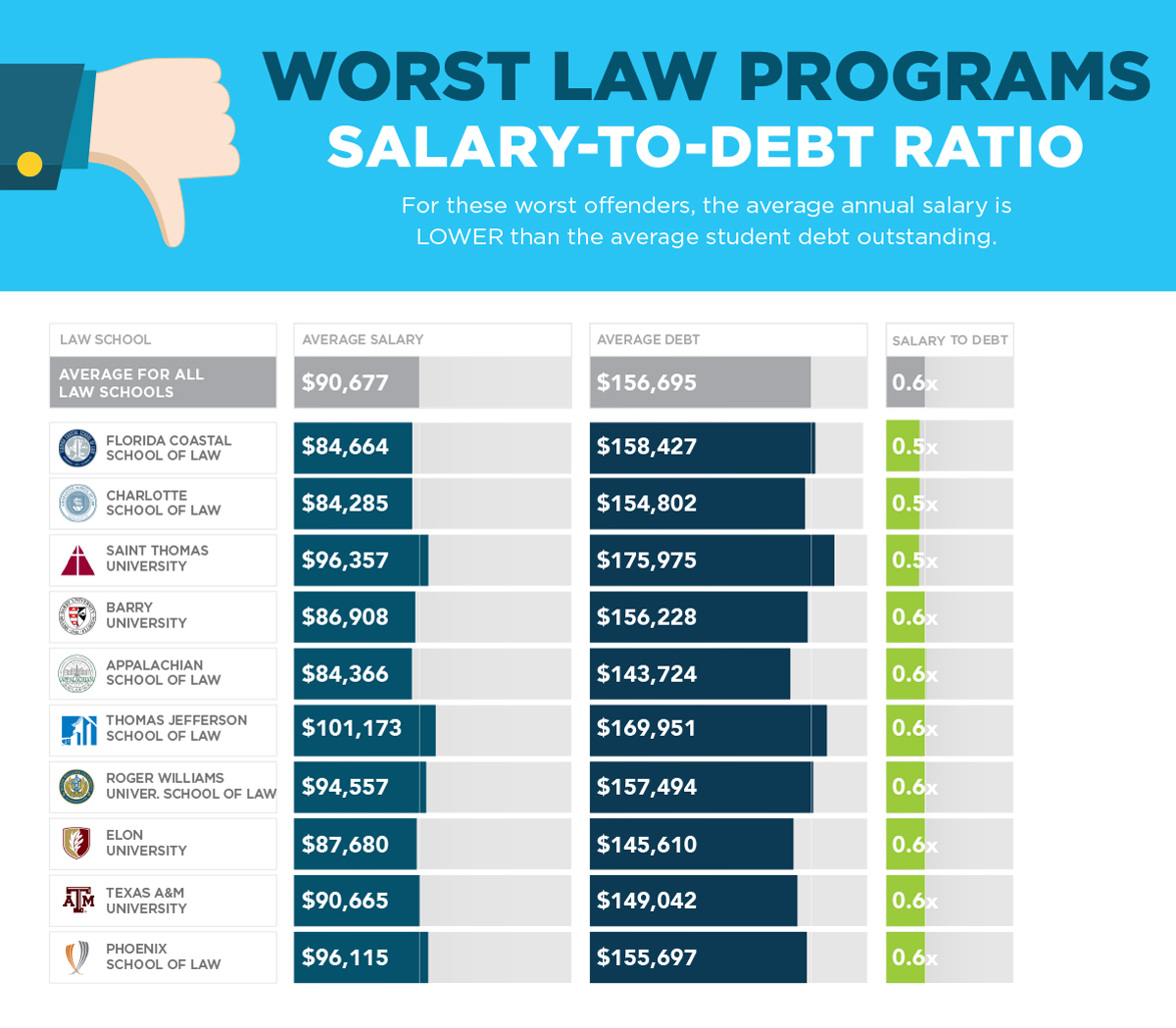 Worst law schools by lowest return on education