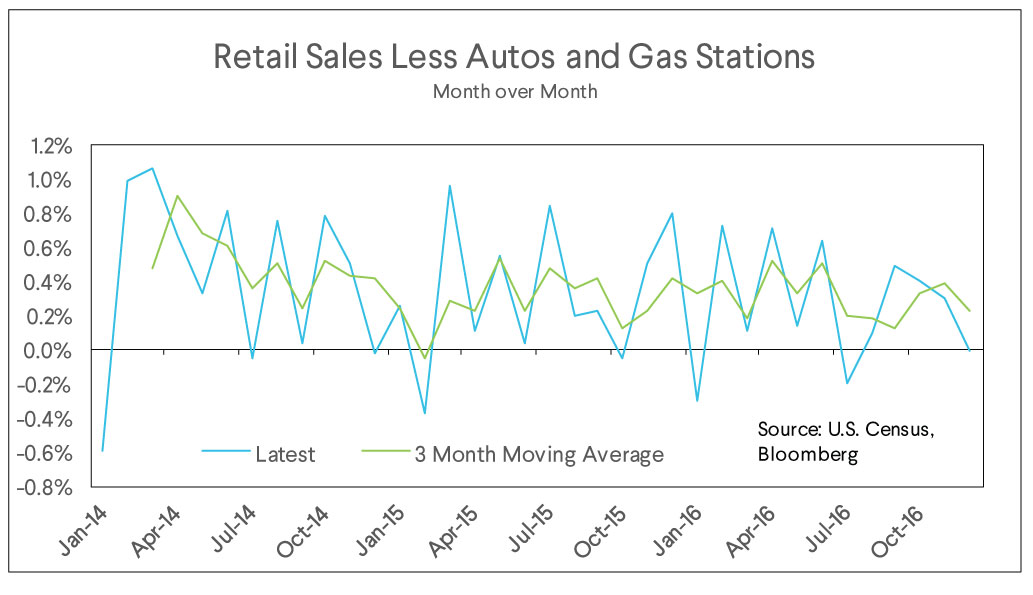 retail sales, decrease gas stations