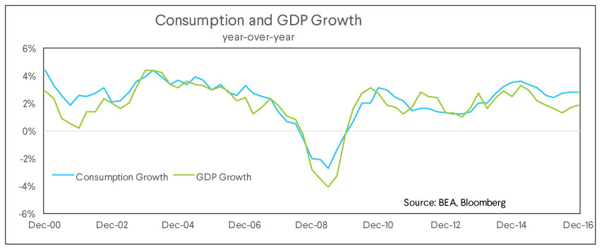 consumption, gdp growth