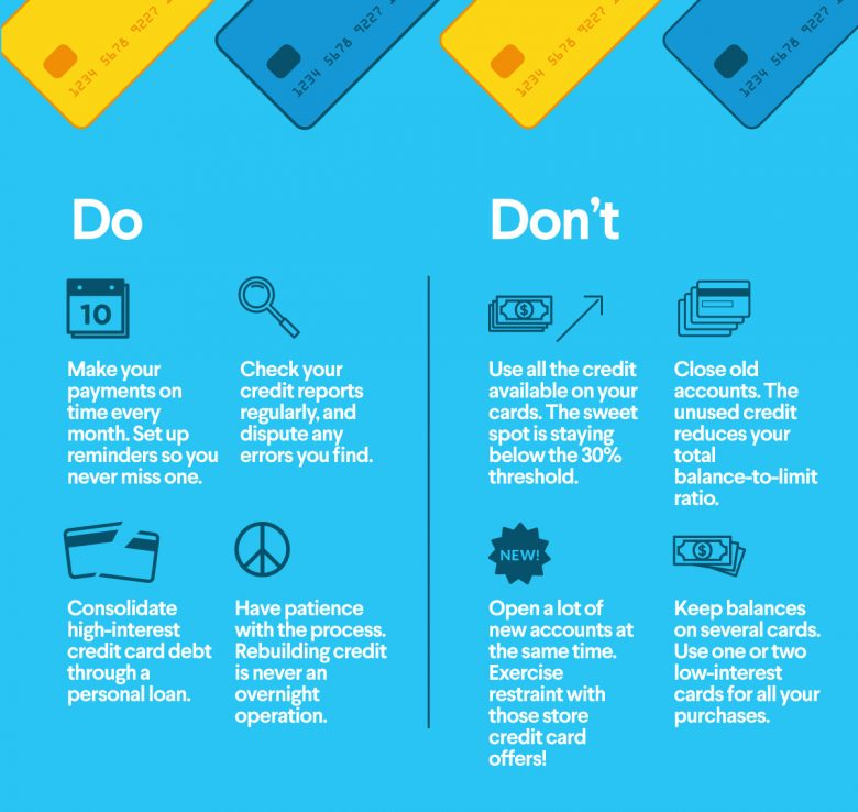 Do's and Don'ts of Credit Cards