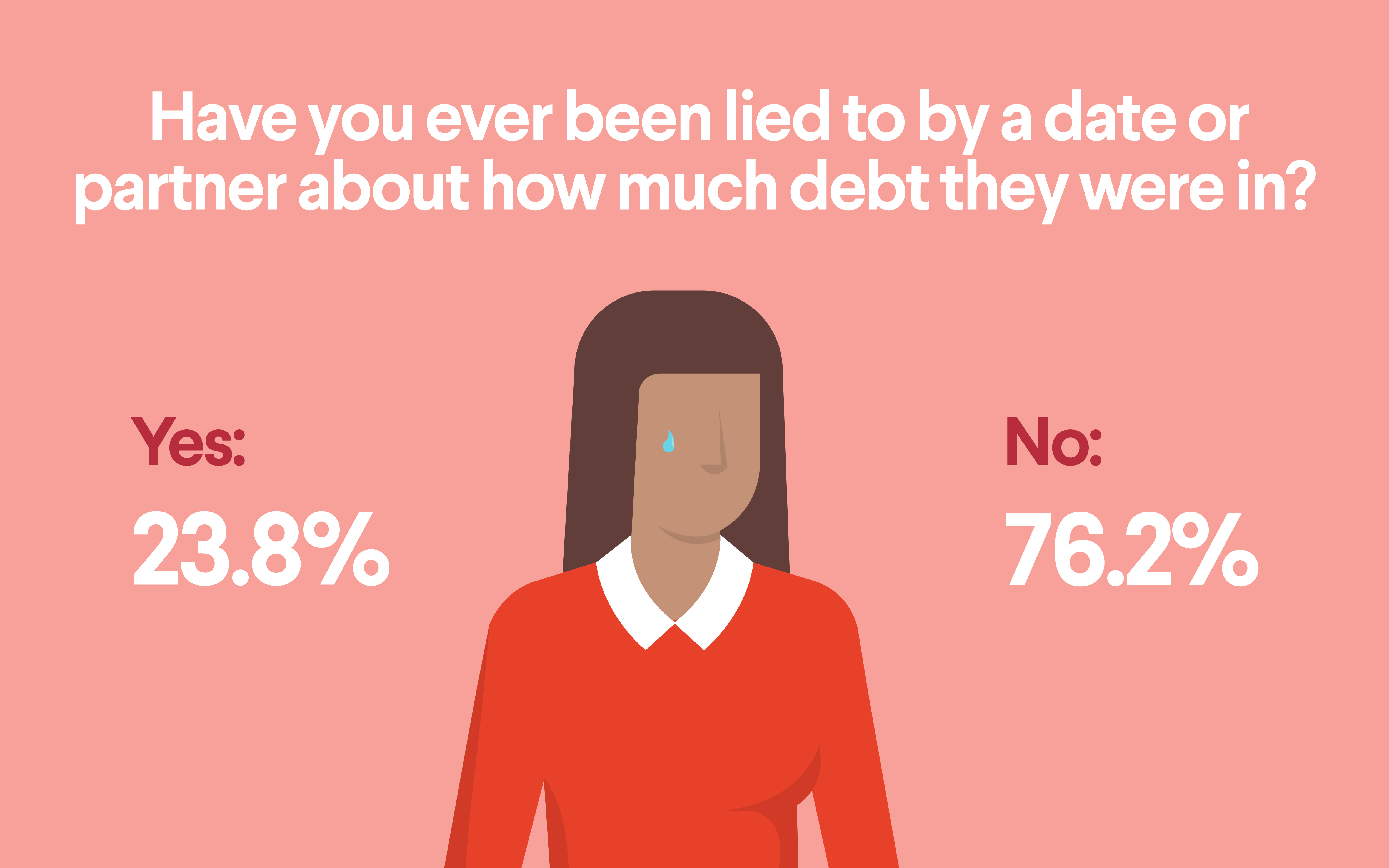 dating student loan debt Many millennials who are looking for love say student debt is a deal breaker a new survey by iontuitioncom found that 75 percent of recent college grads.