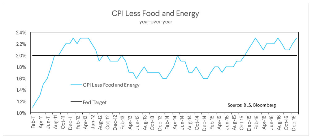 cpi, less food energy
