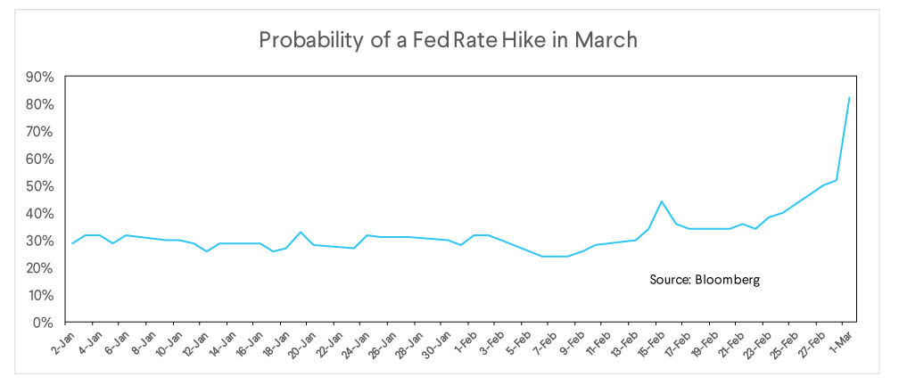 fed rate hike, probability