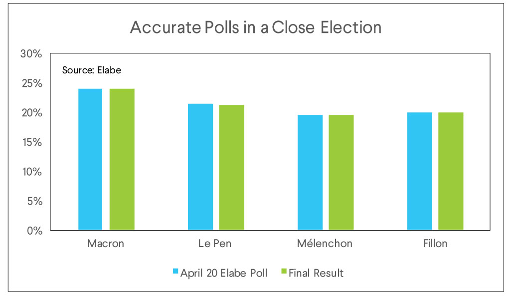 accurate polls, close election