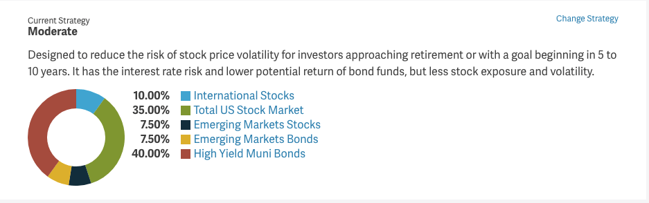 Designed to reduce the risk of stock price volatility for investors approaching retirement or with a goal beginning in 5 to 10 years. It has the interest rate risk and lower potential return of bond funds, but less stock exposure and volatility.