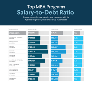 top salary-to-debt ratio