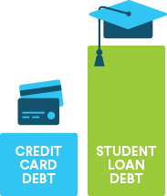 Federal and private student loan debt now surpasses credit card debt