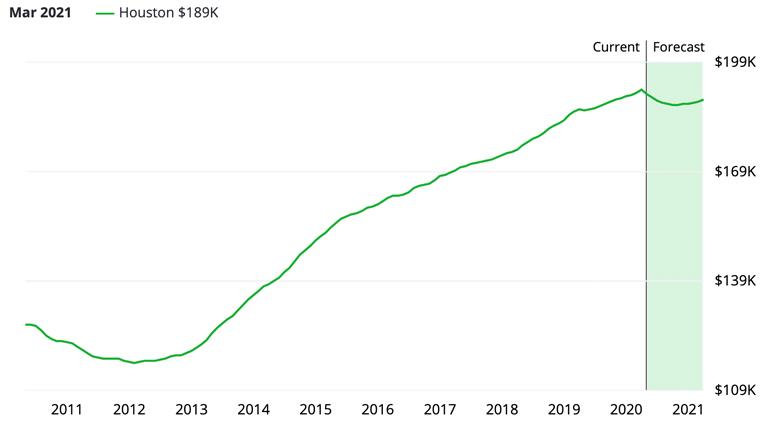 Housing market forecast chart