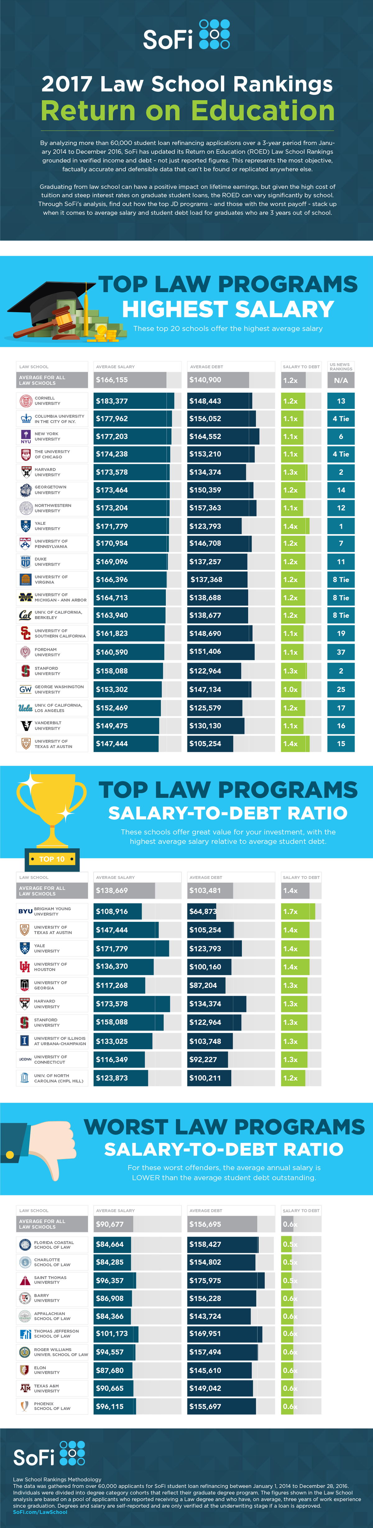 SoFi ROEd Inforgraphic - Law School Rankings