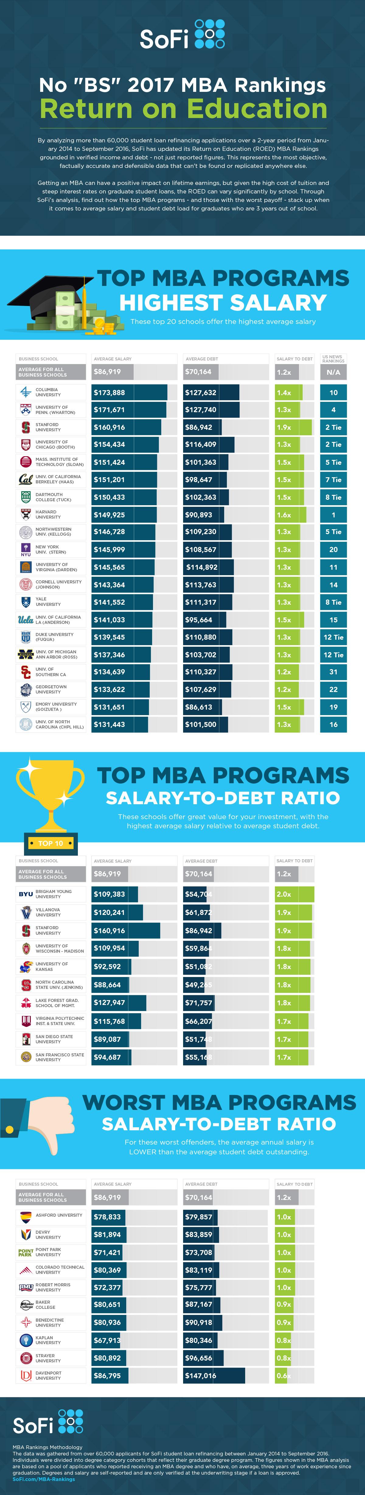 SoFi ROEd Inforgraphic - MBA Rankings