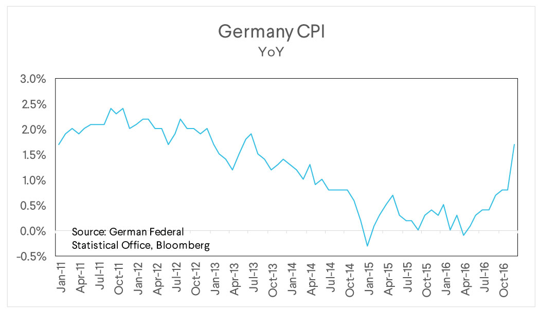 germany cpi, german federal, market commentary