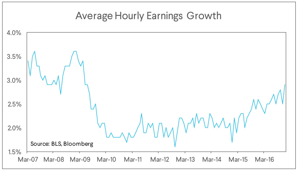sofi wealth, market commentary, average hourly earnings growth