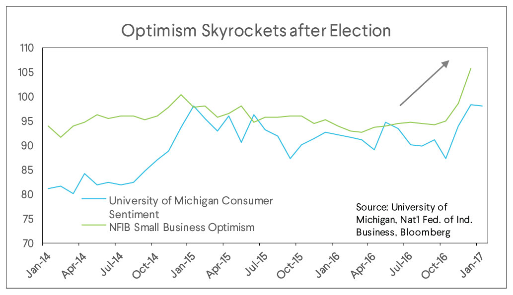 election optimism