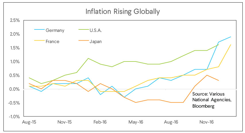 global rising inflation
