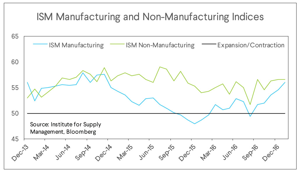 ism manufacturing, nonmanufacturing indices