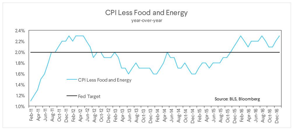 cpi, less food energy