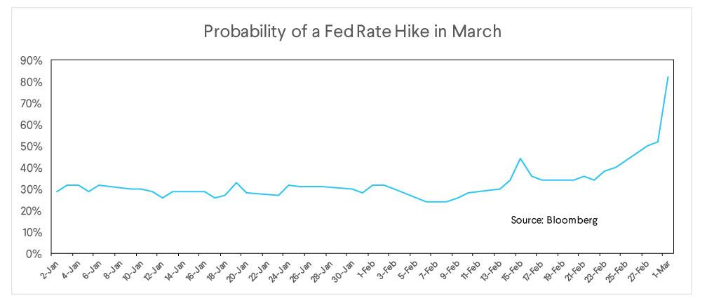 fed rate hike, probability