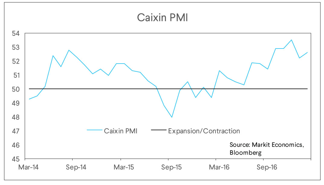 caixin pmi chart, expansion, contraction